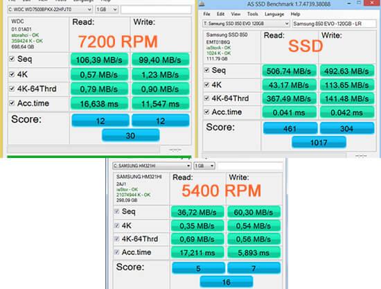 SSD Kıyaslama